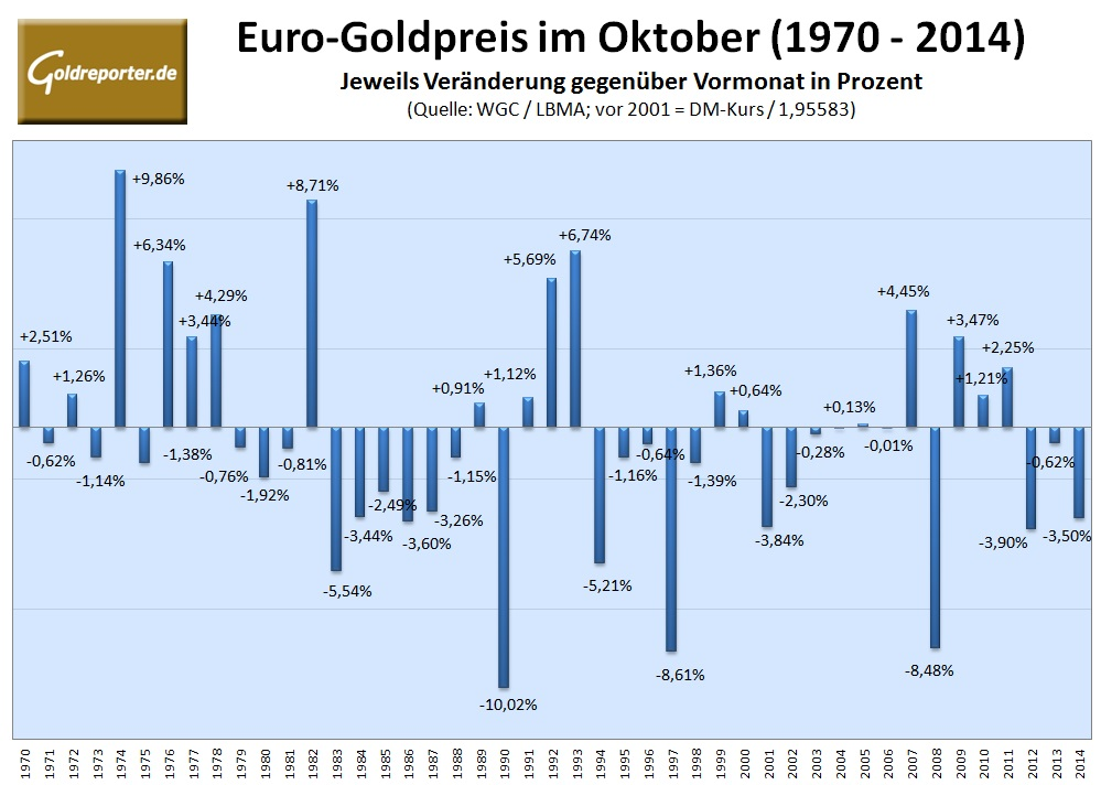 Goldpreis Euro 10-2015