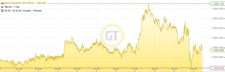 Goldpreis Euro 28.10.15