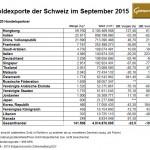 Schweiz Goldhandel Exporte 09-2015