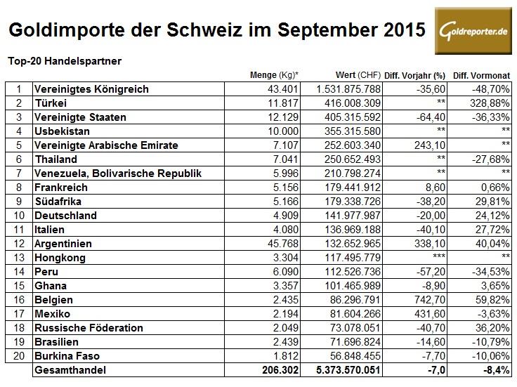 Schweiz Goldhandel Importe 09-2015