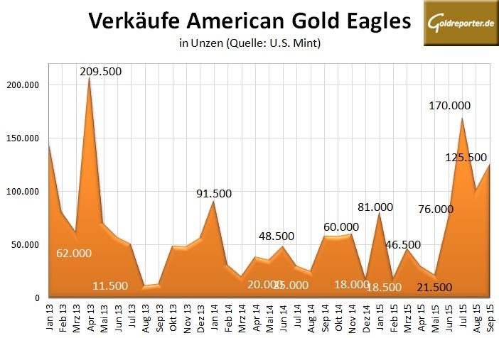 US Mint Gold 09-2015