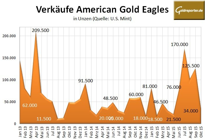 American Eagle Gold 10-2015
