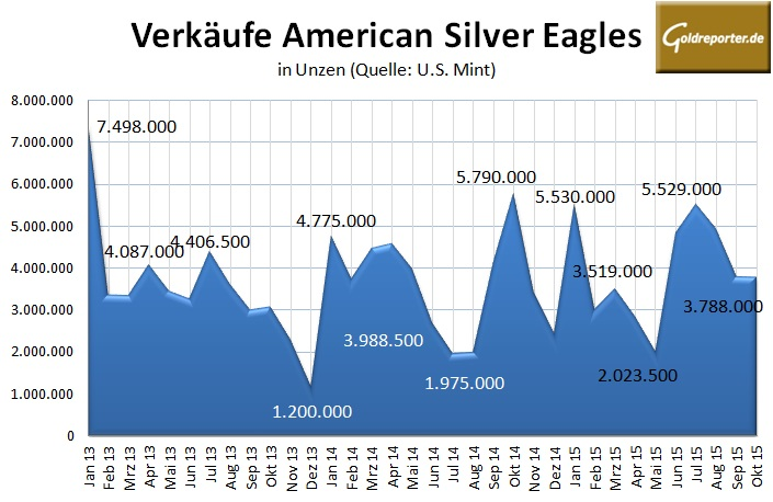 American Eagle Silber 10-2015