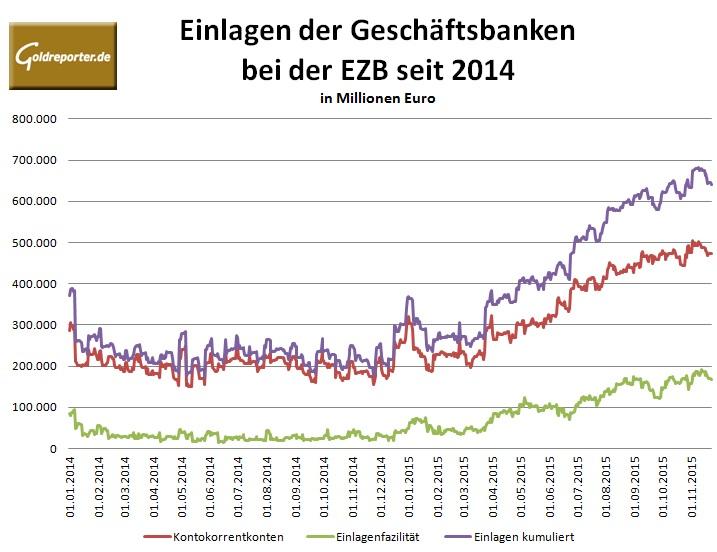 Angstkasse EZB