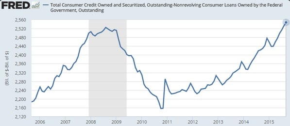 Consumer credit FRED