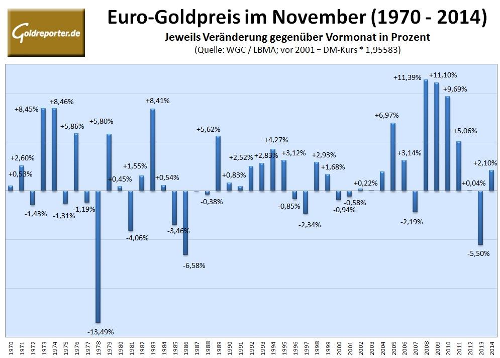 Euro-Goldpreis 11-2015