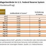 Fed Gold Fremd Lagerbestaende