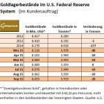 Fed Gold Lagerbestände