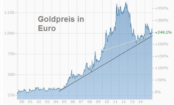 Goldchart Euro seit 2000