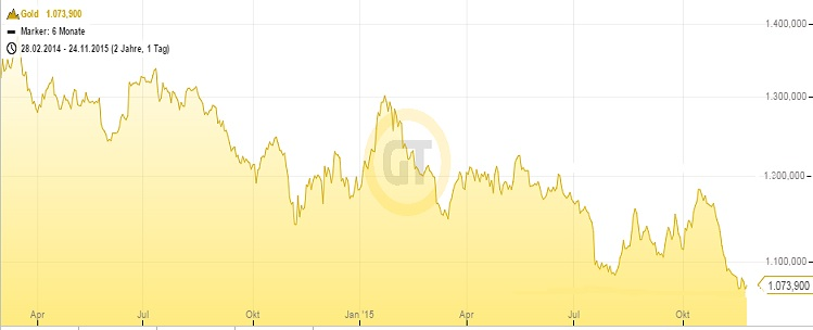 Goldpreis 24.11.15 2 Jahre