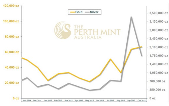 Perth Mint 10-2015