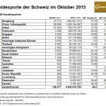 Schweiz Goldexporte 10-2015