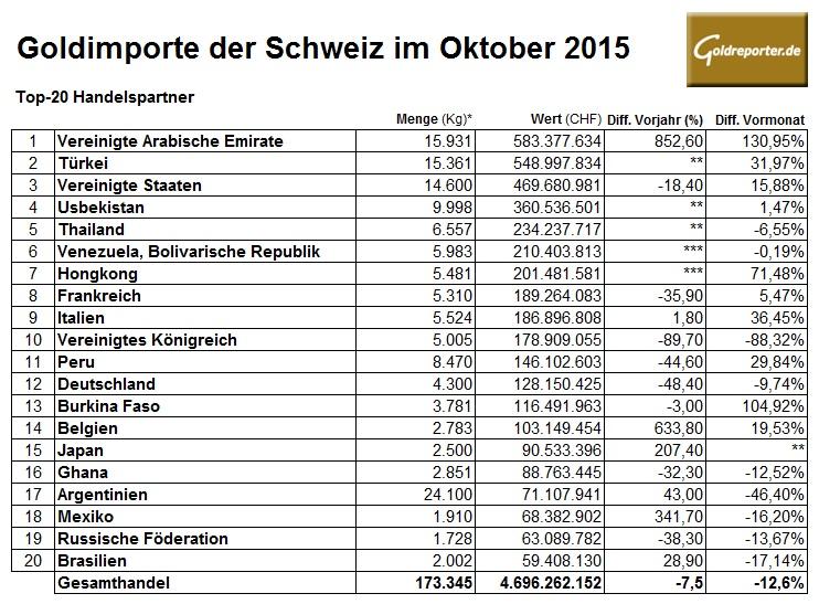 Schweiz Goldimporte 10-2015