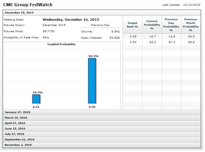 2015-49-Fed Funds Future