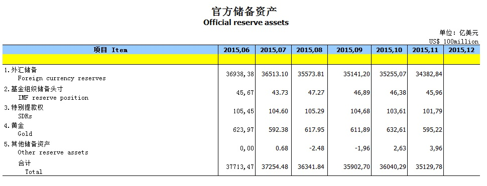 China Assets Gold Tabelle