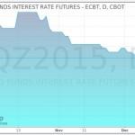 Fed Funds Future 11.12.15