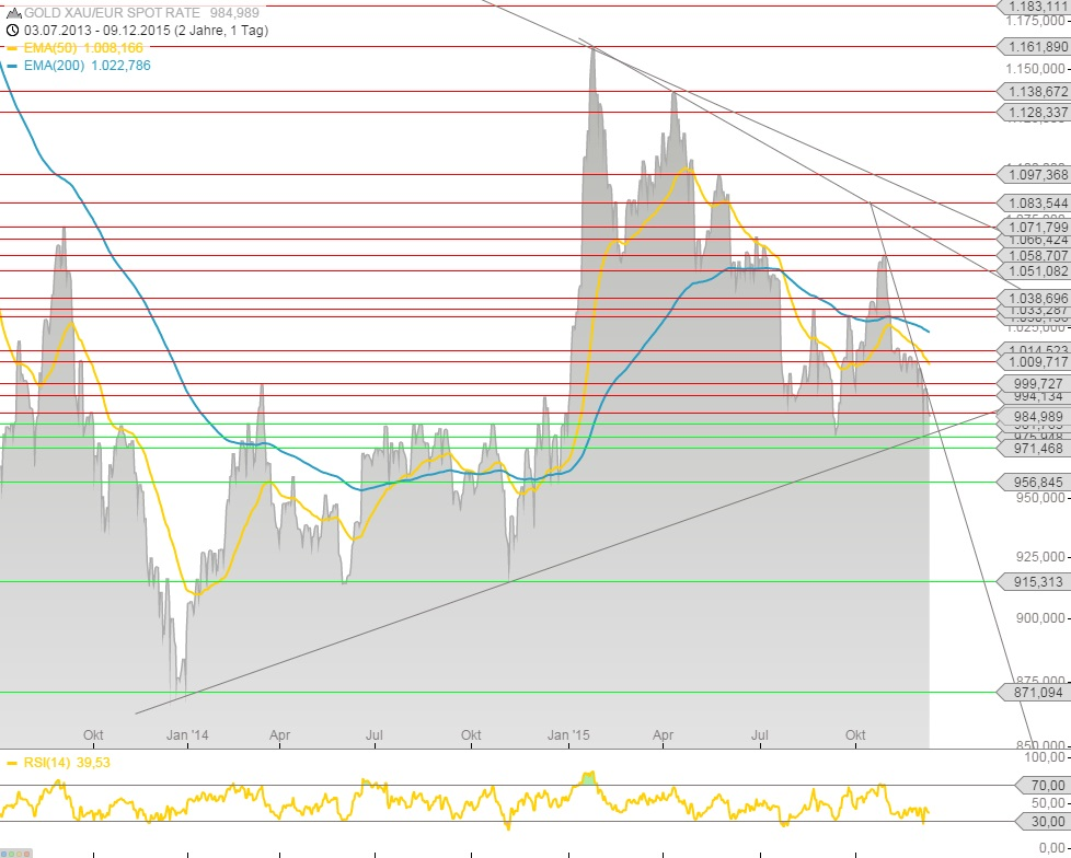Goldchart Euro 08.12.15