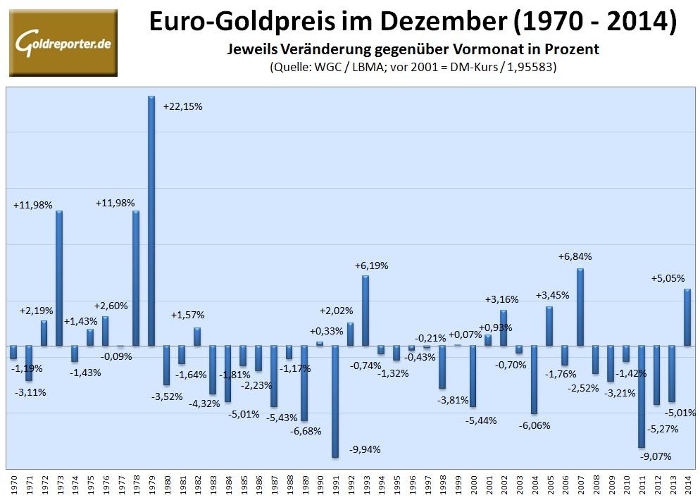 Goldpreis Euro 12-2015