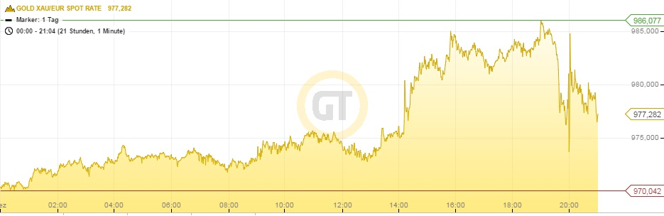 Goldpreis Euro 16.12.15 21h