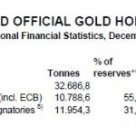 Goldreserven Welt WGC 12-2015