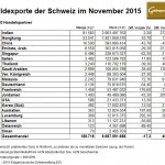 Schweiz Goldexporte 11-2015