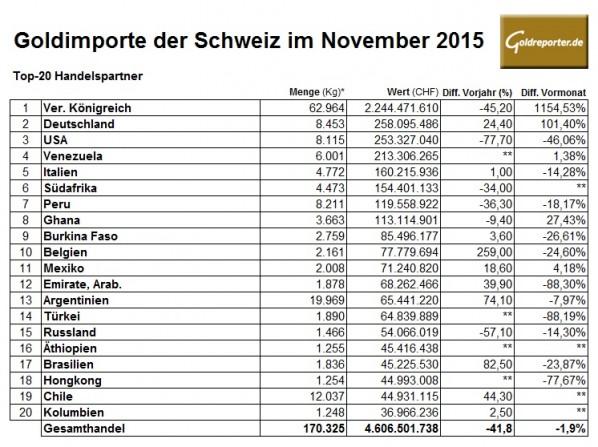 Schweiz Goldimporte 11-2015