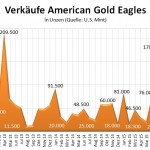 US Mint Gold 11-2015