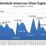 US Mint Silber 11-2015