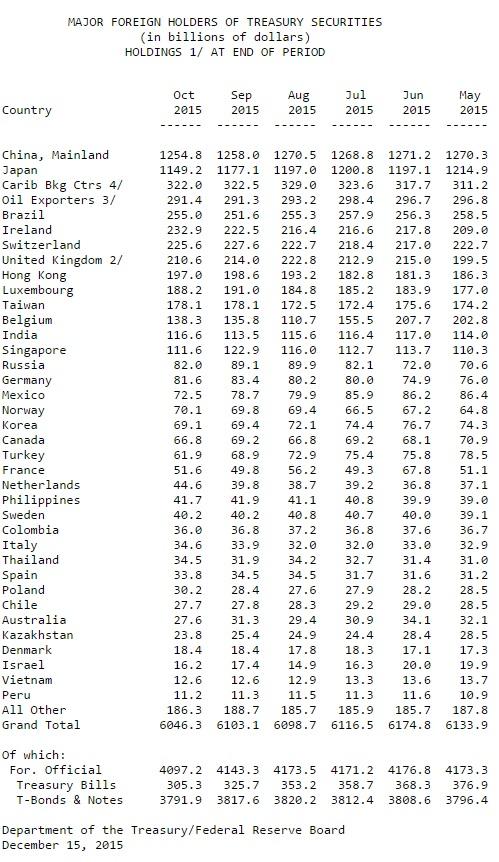 US-Staatsanleihen Ausland 10-2015