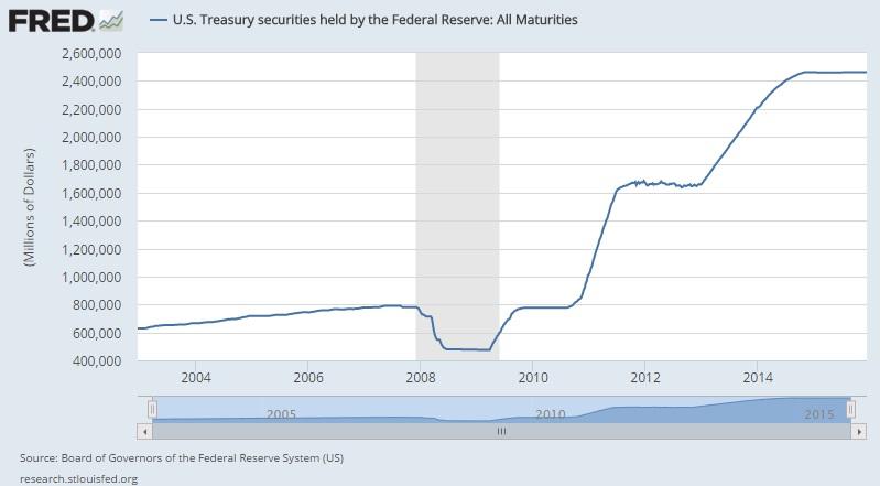 US-Staatsanleihen Fed