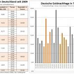 Deutsche Goldnachfrage 2009-2015