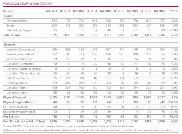 GFMS Goldnachfrage Tonnen Q4 2015 weltweit