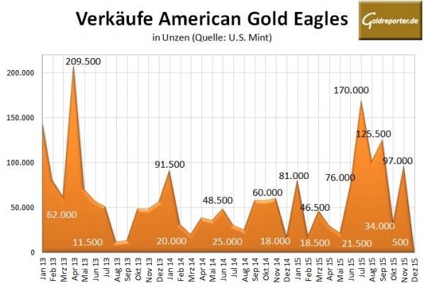 Gold Eagles 12-2015