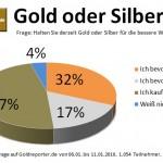 GoldoderSilber