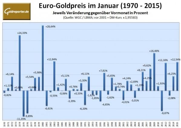 Goldpreis im Januar 2016 NEU