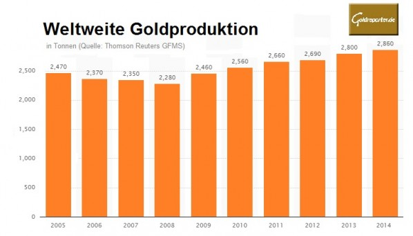 Goldproduktion seit 2005