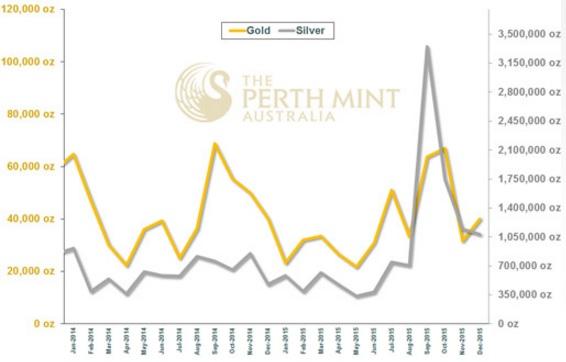 Perth Mint 12-2015