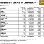 Schweiz Goldexporte 12-2015