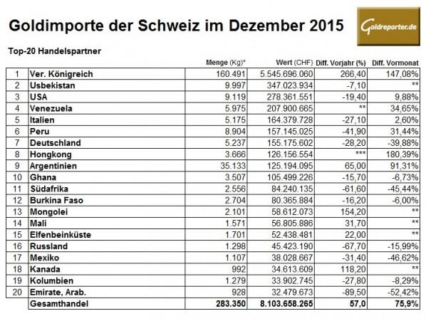 Schweiz Goldimporte 12-2015