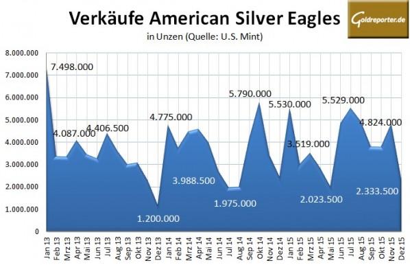Silber Eagles 12-2015