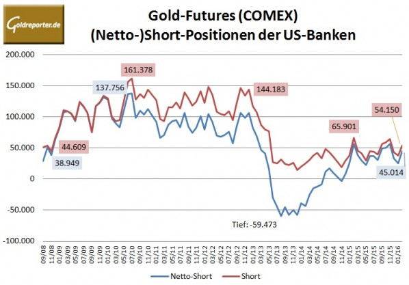 Bank Parti 02-2016 Gold