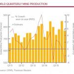 Gold Quartalsproduktion