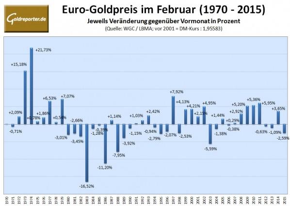 Goldpreis in Euro Februar 2016
