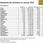 Schweiz Gold 01-2016 Exporte