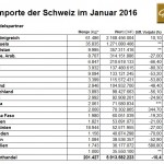 Schweiz Gold 01-2016 Importe