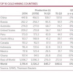 Top-Goldproduzenten Länder