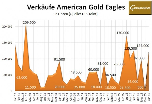 US Mint 01-2016 Gold