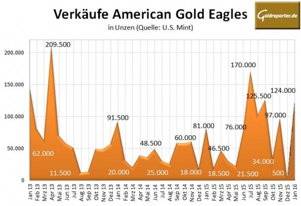 US Mint 01-2016 Gold