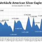 US Mint 01-2016 Silber