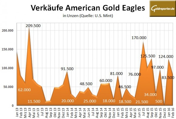 American Eagles Gold 02-2016
